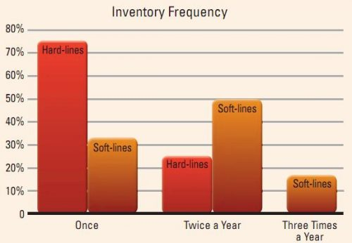 Inventory Frequency Graph Image