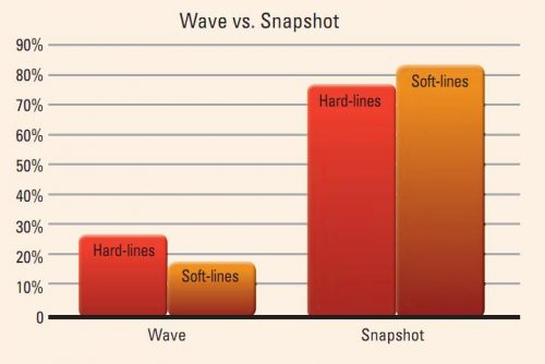 Wave vs. Snapshot Graph Image