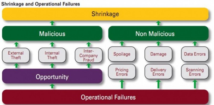 Breaking the Retail Shrinkage Life Cycle - Loss Prevention Media