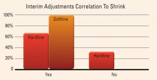 Interim Adjustments Correlation to Shrink Graph Image
