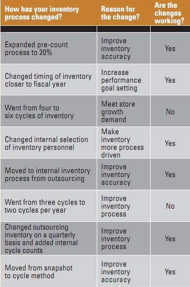 Table 1. Inventory Process Changes