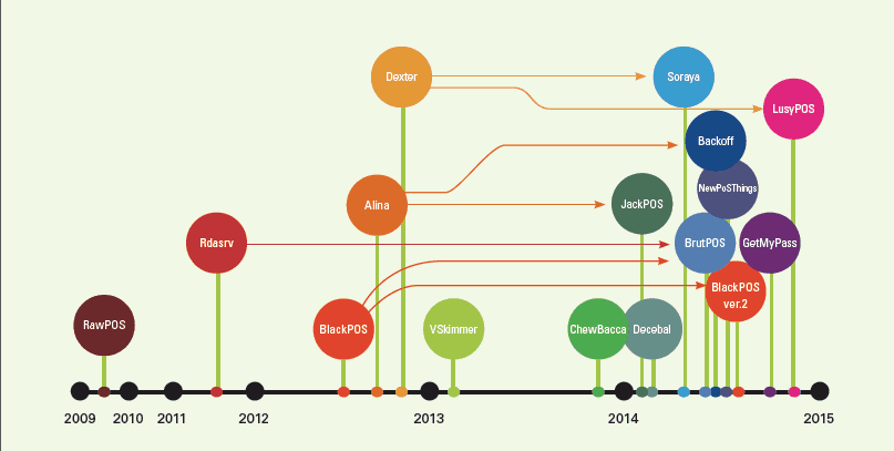 History of POS RAM Scraping Timeline