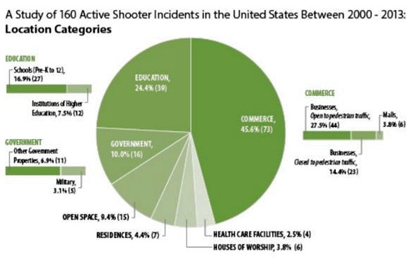 Active Shooter 2000-2013