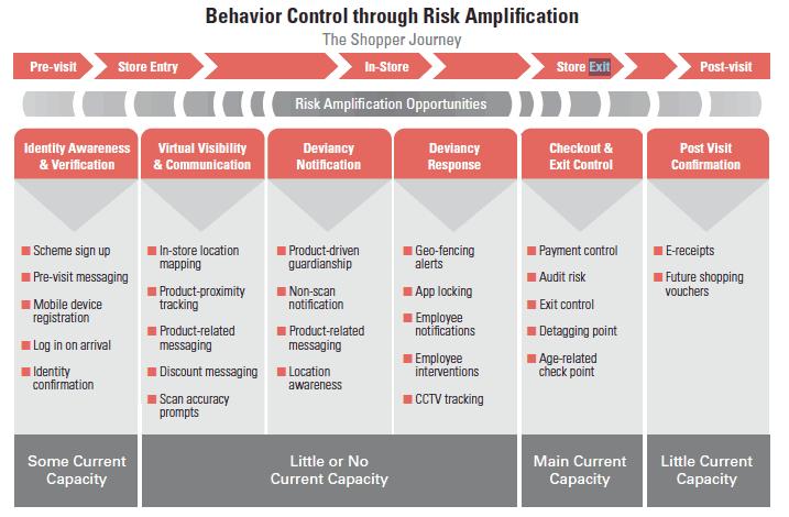 Behavior Control Chart