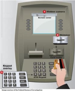 Card Skimming