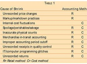 Cause of Shrink Table 1