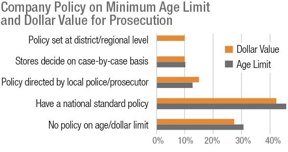 Company Policy on Minimum Age Limit