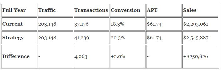 Conversions Example