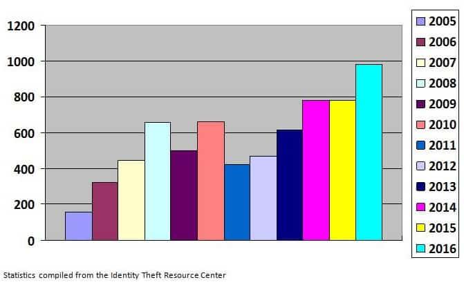 Data Breaches 2005-2016 (3)