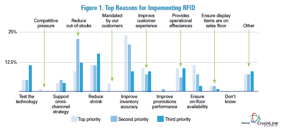 The ROI for RFID Technology in Retail - Loss Prevention Media