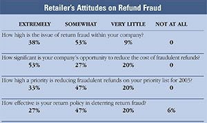 Refund Fraud and Abuse