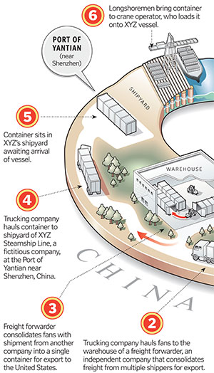 Securing the Supply Chain Against Terrorism