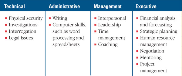 Continuing Education and Development for Senior LP Executives