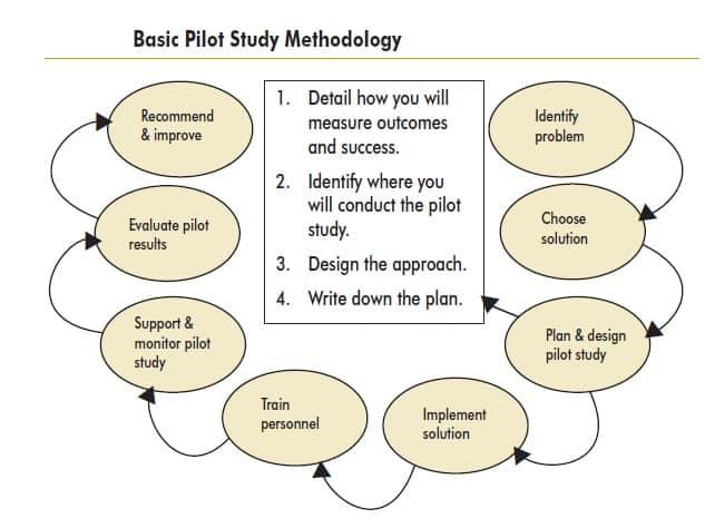 Pilot study picture