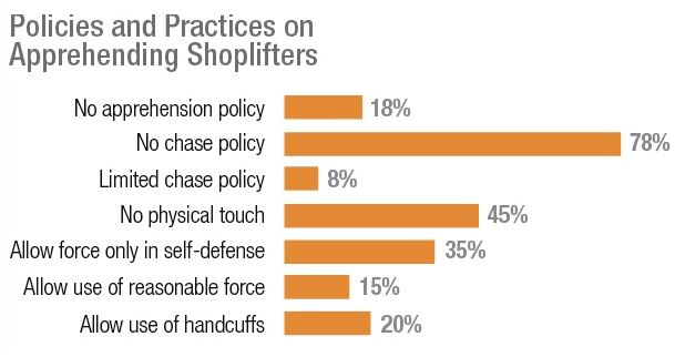 Retail Shoplifting Policies And Procedures