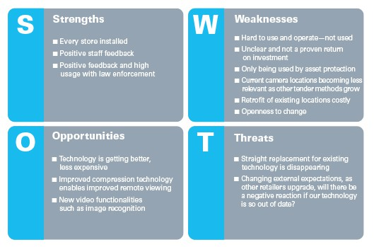 The State of Video 0116 SWOT Analysis