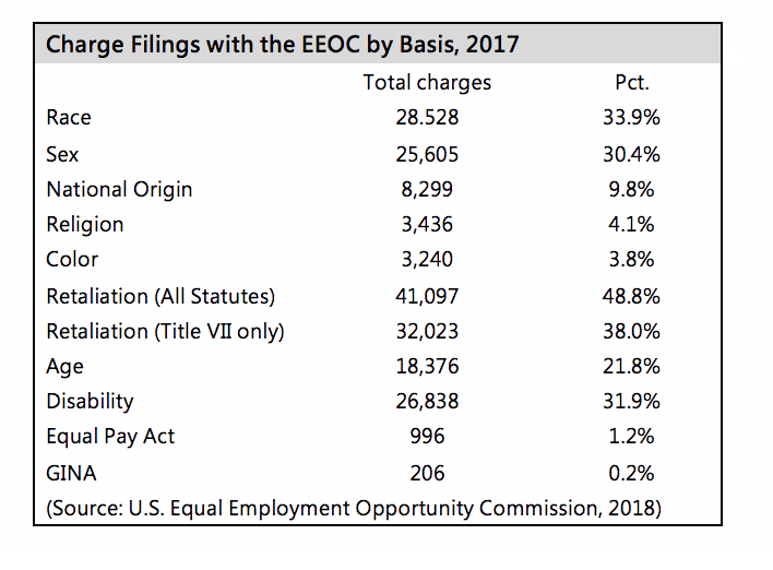 EEOC News and Enforcement Trends - Loss Prevention Media