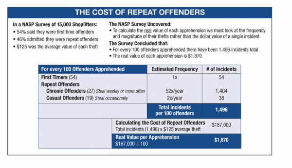 The Cost of Repeat Offenses by Consumer Shoplifters - Loss