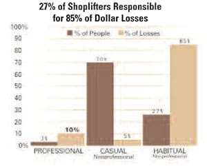 What Shoplifters Say about Stopping Shoplifting