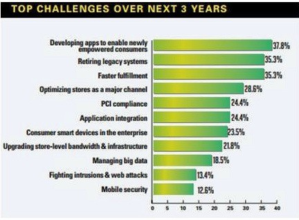 Top Security Challenges Chart