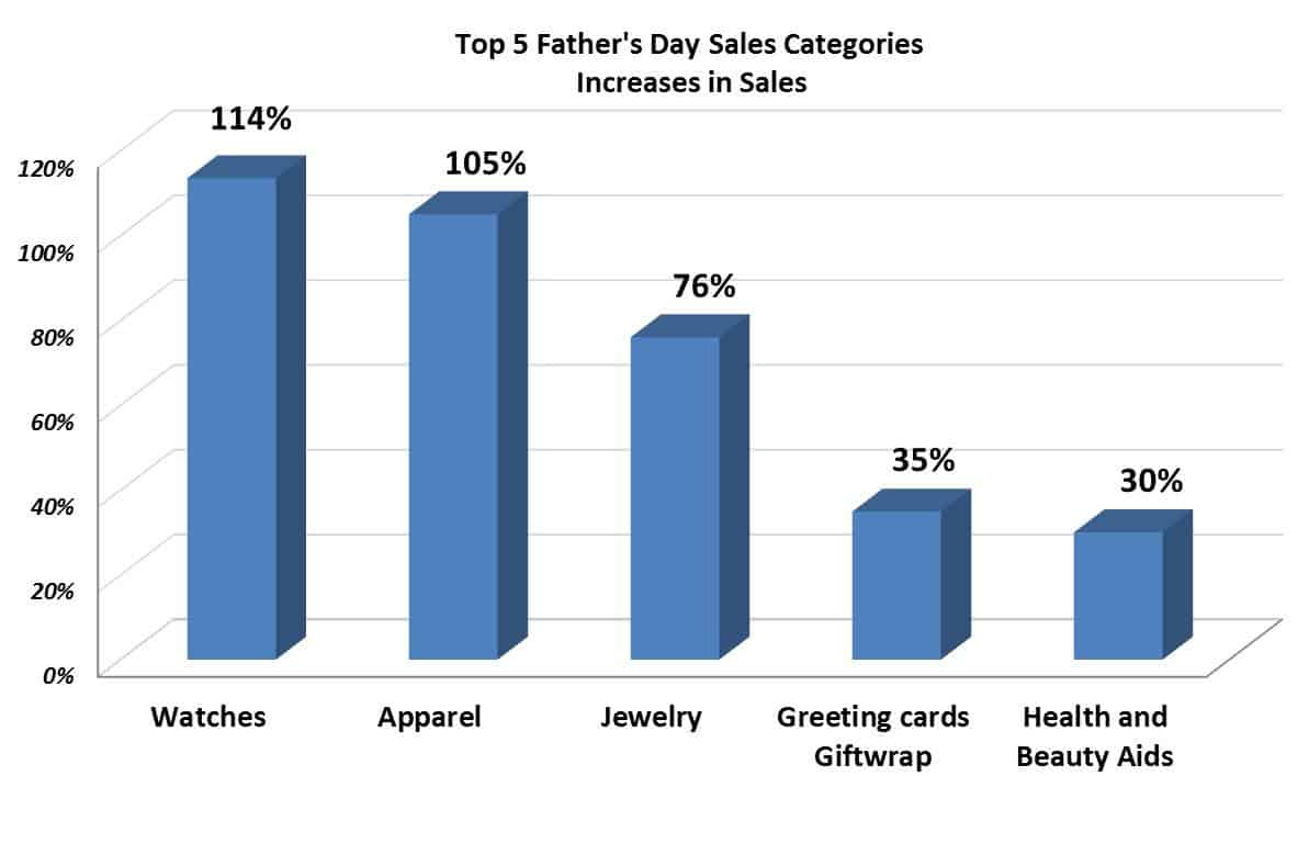 Top 5 Fathers Day Sales Categories