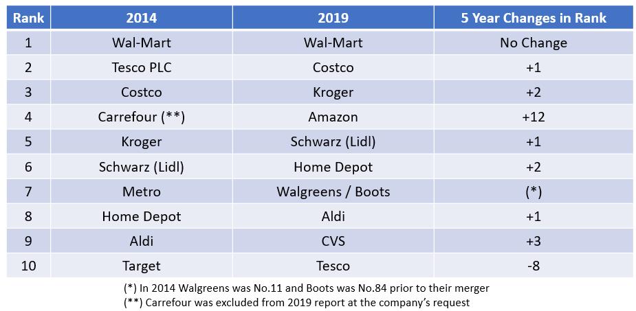 Global Top 10 2019