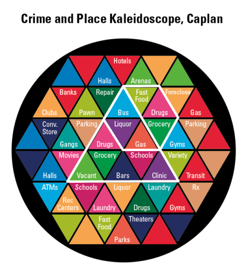 Crime and Place Kaleidoscope Chart, Caplan
