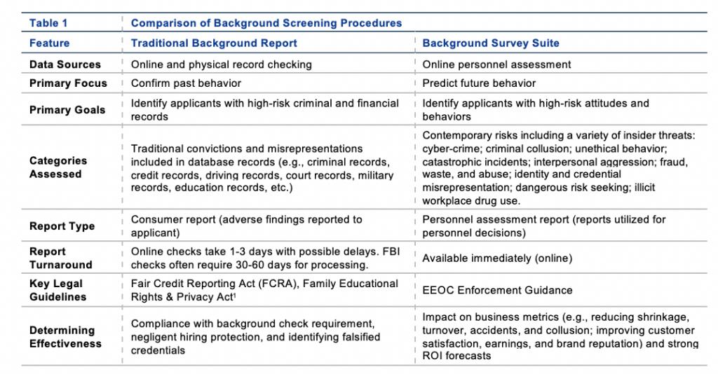 Comparison of Background Screening Procedures