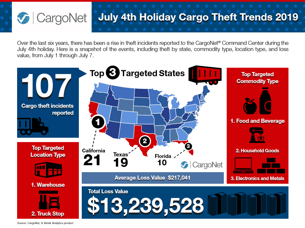 July 4th Holiday Cargo Theft Trends and Security Tips - Loss