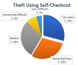 What's in the Mind of a Retail Shoplifter? How Do We
