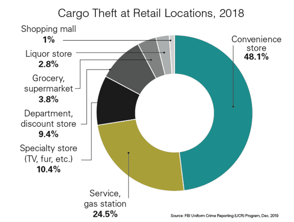 Cargo theft by retail location