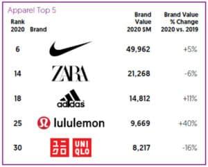 Top 5 apparel brands