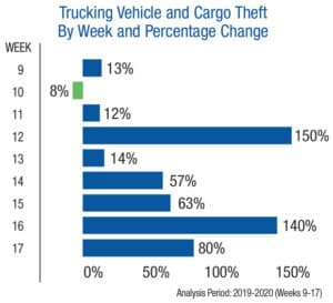 Cargo Theft by Week