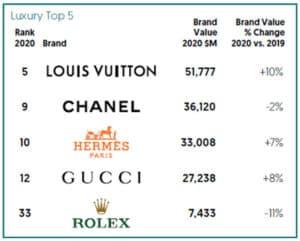 Top 5 luxury brands