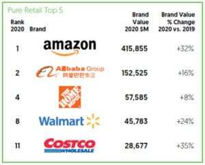 Top 5 pure retail brands