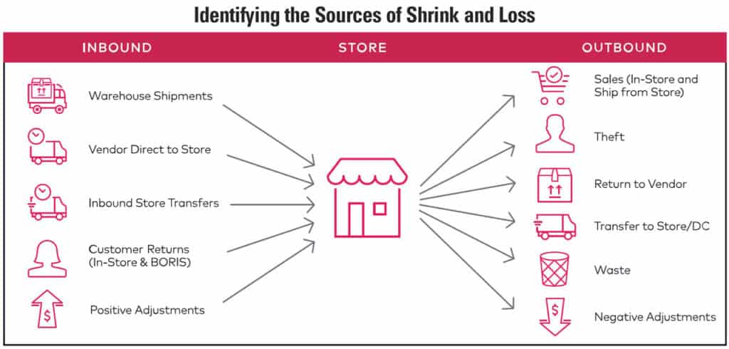 Identifying sources of shrink and loss