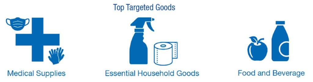 Top Targeted Goods