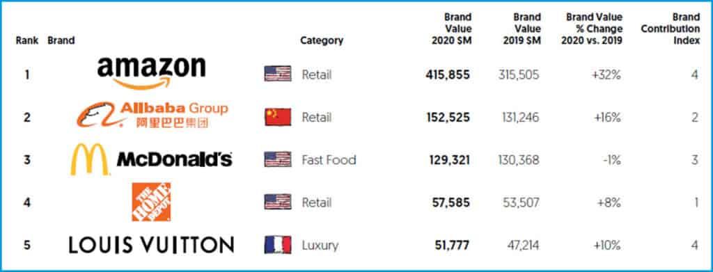 Top 5 global brands