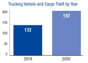 Trucking Vehicle and Cargo Theft by Year