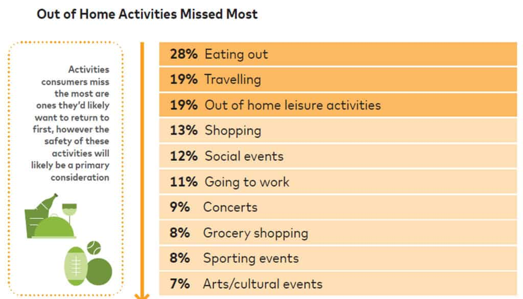 out of home activities missed most