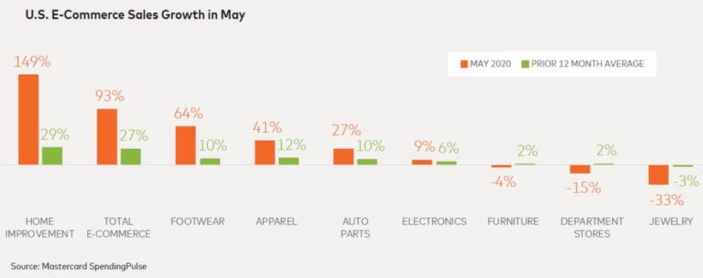 US e-commerce growth