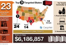 Thanksgiving Cargo Theft Trends