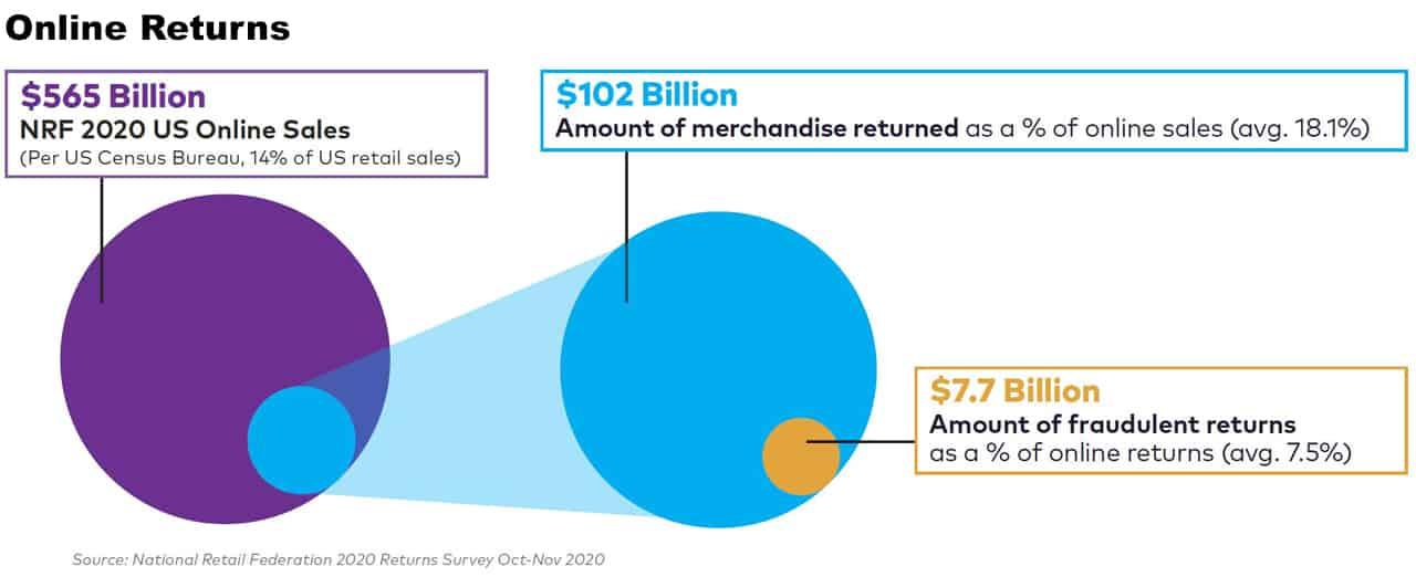 online return fraud