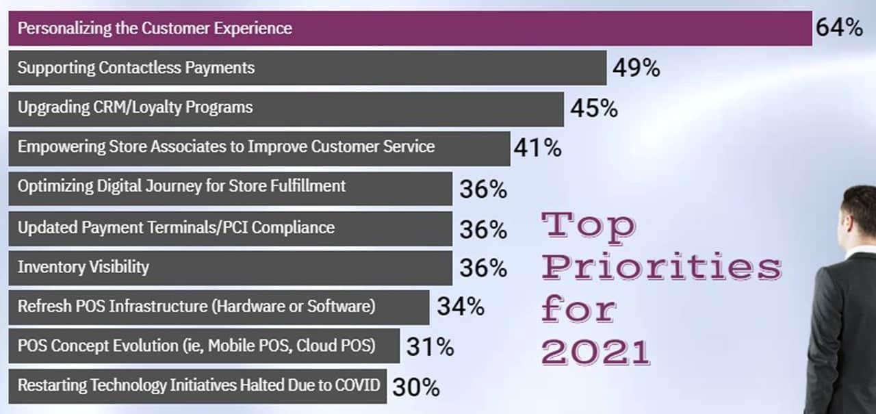 Top Retailer Priorities for 2021