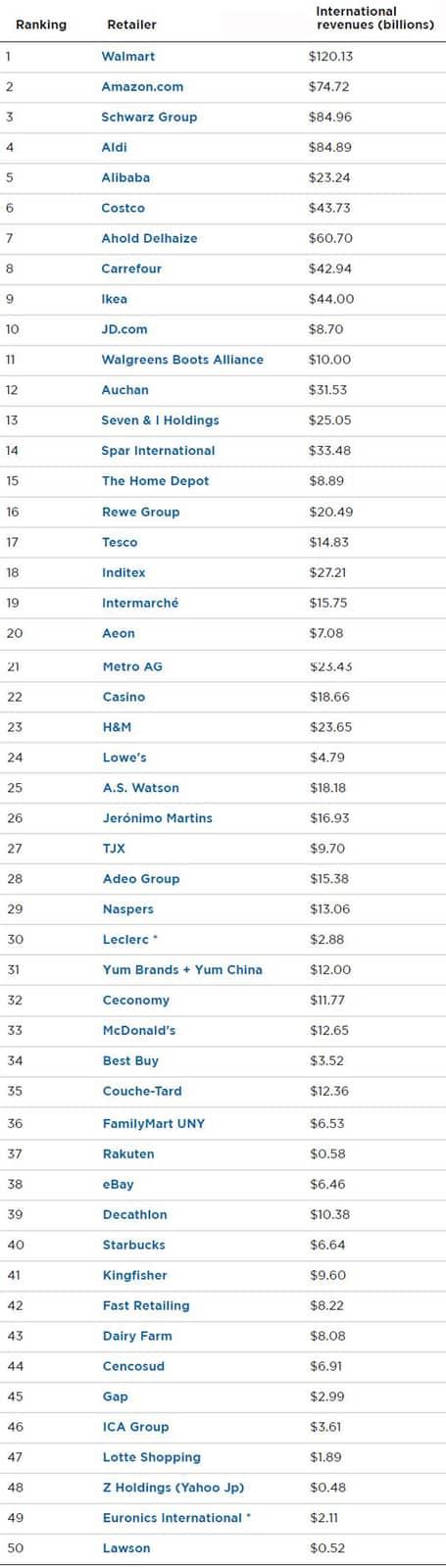 2021 Top 50 Global Retailers
